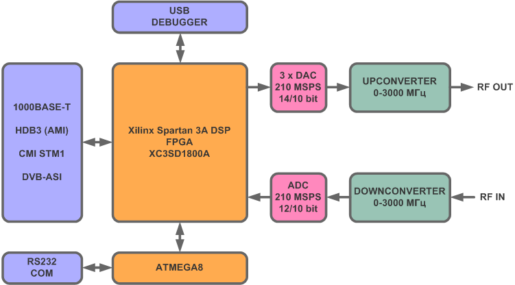 /bins/images/xc3s18_system_diagram.png